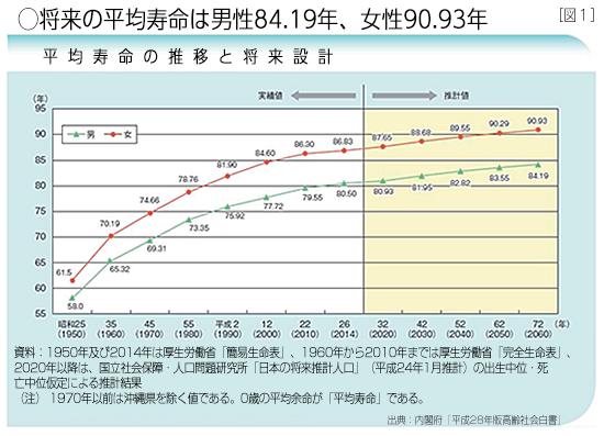 将来の平均寿命は男性84.19年、女性90.93年