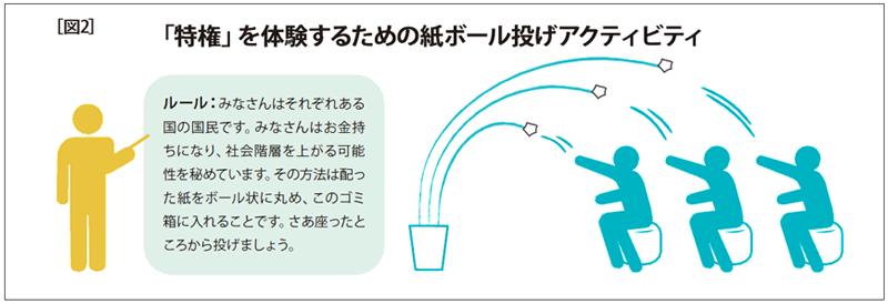[図2]「特権」を体験するための紙ボール投げアクティビティ
